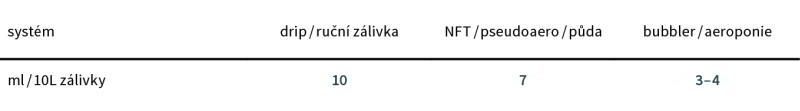 environ amb davkovani